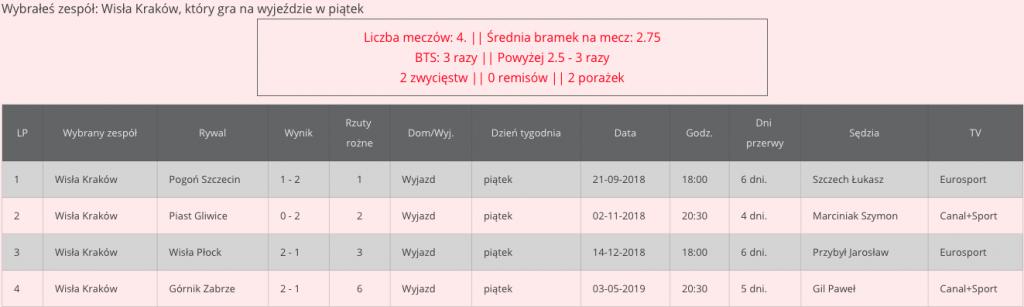 Jagiellonia Białystok - Wisła Kraków